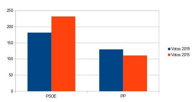 Gráfica comparativa votos 2019 y votos 2015